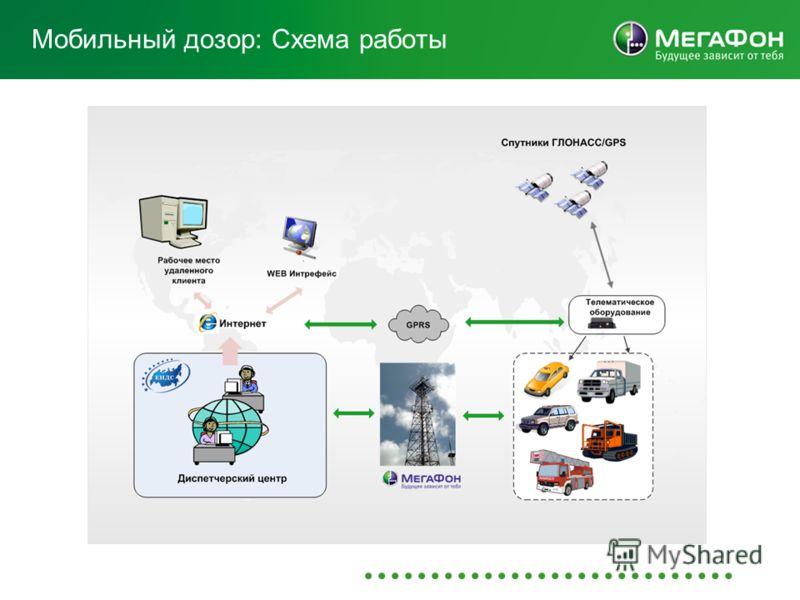 Мобильный дозор: Схема работы
