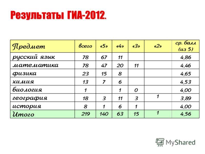 Результаты ГИА-2012.