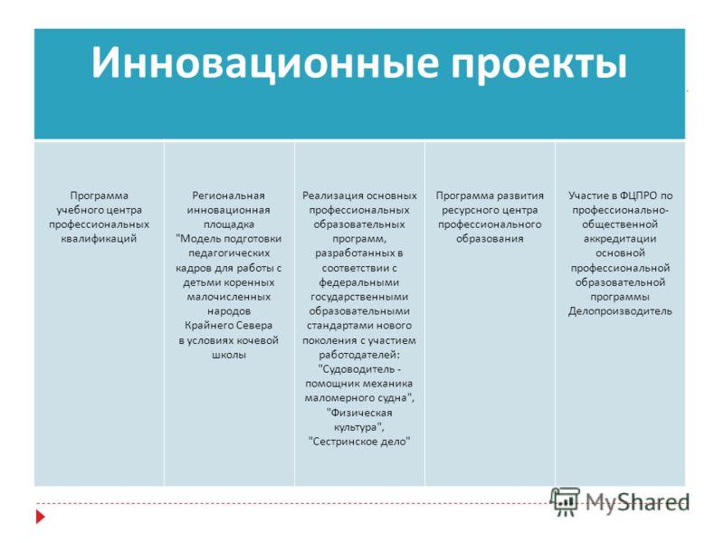 Инновационные проекты Программа учебного центра профессиональных квалификаций Региональная инновационная площадка