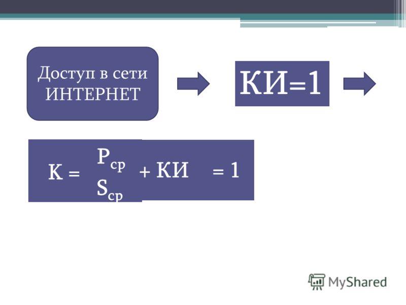 КИ=1 K = P ср S ср + КИ= 1 Доступ в сети ИНТЕРНЕТ