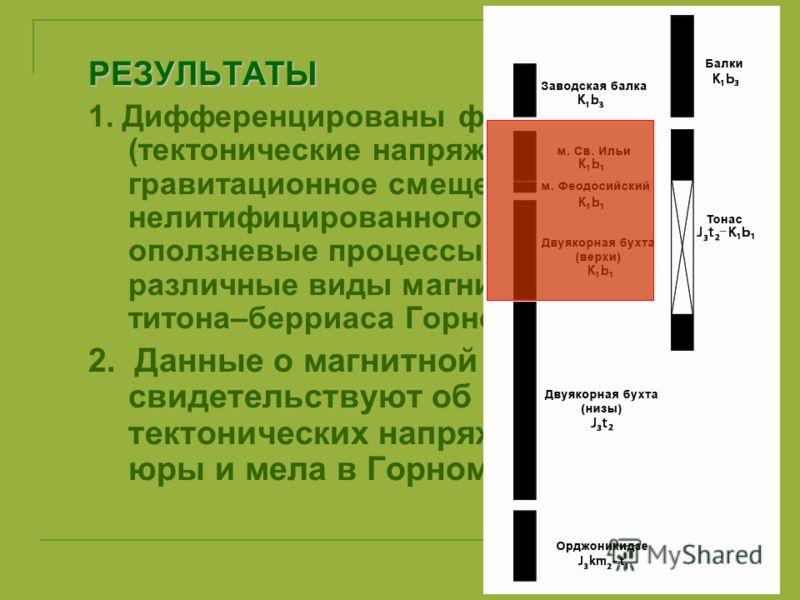РЕЗУЛЬТАТЫ 1. Дифференцированы факторы (тектонические напряжения, гравитационное смещение нелитифицированного осадка, оползневые процессы), обусловившие различные виды магнитных текстур титона–берриаса Горного Крыма. 2. Данные о магнитной анизотропии
