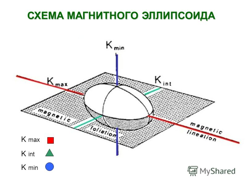 K max K int K min СХЕМА МАГНИТНОГО ЭЛЛИПСОИДА