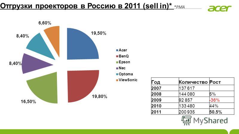 Отгрузки проекторов в Россию в 2011 (sell in)* *PMA ГодКоличествоРост 2007137 617 2008144 0805% 200992 857-36% 2010133 48044%44% 2011200 93550.5%