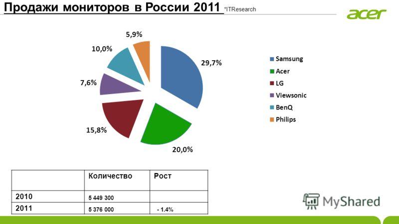 Продажи мониторов в России 2011 *ITResearch КоличествоРост 2010 5 449 300 2011 5 376 000 - 1.4%