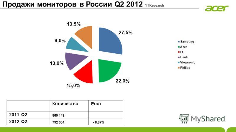 Продажи мониторов в России Q2 2012 *ITResearch КоличествоРост 2011 Q2 869 149 2012 Q2 792 034 - 8,87%