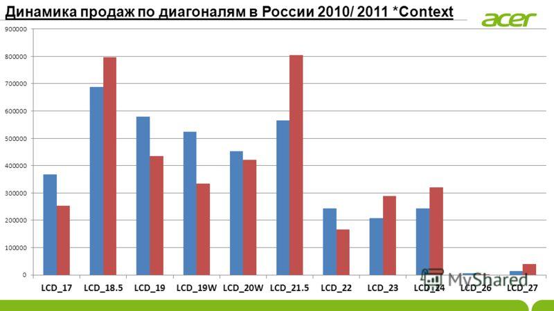 Динамика продаж по диагоналям в России 2010/ 2011 *Context