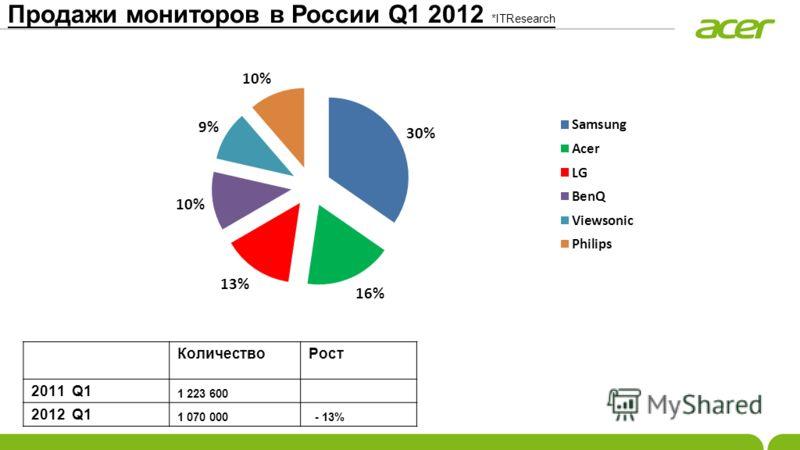 Продажи мониторов в России Q1 2012 *ITResearch КоличествоРост 2011 Q1 1 223 600 2012 Q1 1 070 000 - 13%