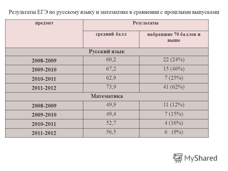 Результаты ЕГЭ по русскому языку и математике в сравнении с прошлыми выпусками предметРезультаты средний баллнабравшие 70 баллов и выше Русский язык 2008-2009 60,222 (24%) 2009-2010 67,215 (46%) 2010-2011 62,97 (25%) 2011-2012 73,941 (62%) Математика