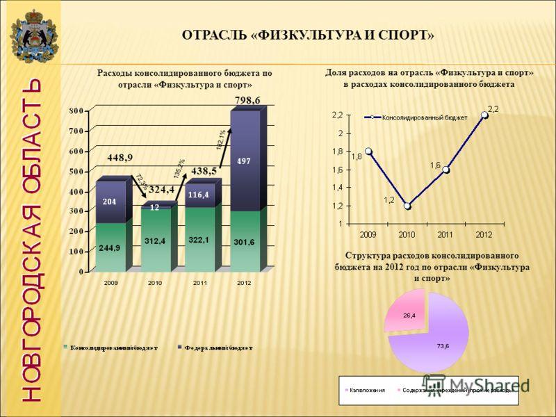 ОТРАСЛЬ «ФИЗКУЛЬТУРА И СПОРТ» 448,9 72,3% 135,2% 182,1% Доля расходов на отрасль «Физкультура и спорт» в расходах консолидированного бюджета Структура расходов консолидированного бюджета на 2012 год по отрасли «Физкультура и спорт» Расходы консолидир