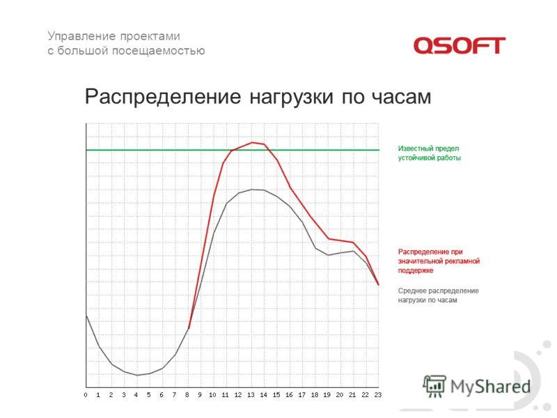Распределение нагрузки по часам Управление проектами с большой посещаемостью