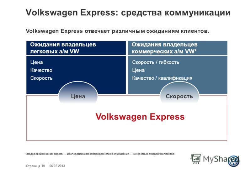 Volkswagen Express: средства коммуникации 06.02.2013Страница 10 Volkswagen Express отвечает различным ожиданиям клиентов. *«Недорогой механик рядом» исследование послепродажного обслуживания конкретные ожидания клиентов Цена Качество Скорость Скорост