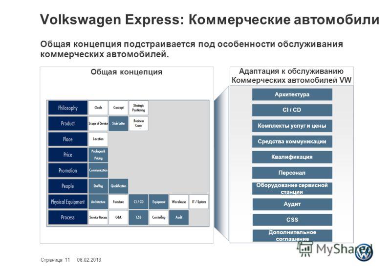 Адаптация к обслуживанию Коммерческих автомобилей VW Общая концепция Volkswagen Express: Коммерческие автомобили Архитектура CI / CD Комплекты услуг и цены Средства коммуникации Квалификация Персонал Оборудование сервисной станции Аудит CSS Дополните