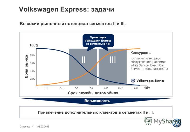 Volkswagen Express: задачи 06.02.2013Страница 4 Высокий рыночный потенциал сегментов II и III. Доля рынка Срок службы автомобиля 100% 15+ IIIII 0 Конкуренты компании по экспресс- обслуживанию (например, White Service, Bosch Car Service), независимые
