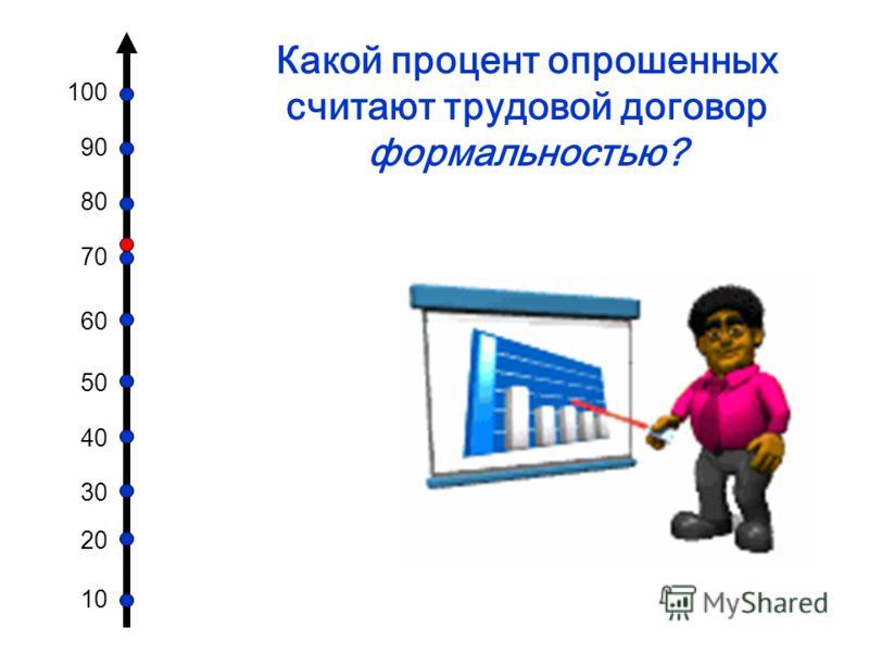 100 90 80 70 60 50 40 30 20 10 Какой процент опрошенных считают трудовой договор формальностью?
