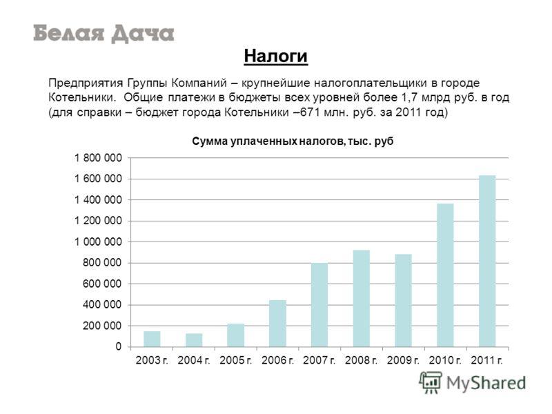 Налоги Предприятия Группы Компаний – крупнейшие налогоплательщики в городе Котельники. Общие платежи в бюджеты всех уровней более 1,7 млрд руб. в год (для справки – бюджет города Котельники –671 млн. руб. за 2011 год)