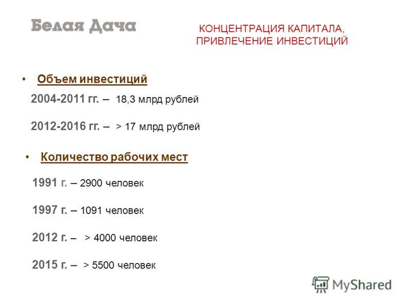 КОНЦЕНТРАЦИЯ КАПИТАЛА, ПРИВЛЕЧЕНИЕ ИНВЕСТИЦИЙ 2004-2011 гг. – 18,3 млрд рублей 2012-2016 гг. – > 17 млрд рублей 1991 г. – 2900 человек 1997 г. – 1091 человек 2012 г. – > 4000 человек 2015 г. – > 5500 человек Количество рабочих мест Объем инвестиций