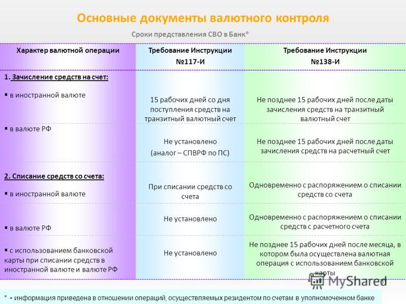 валютный контроль инструкция 117