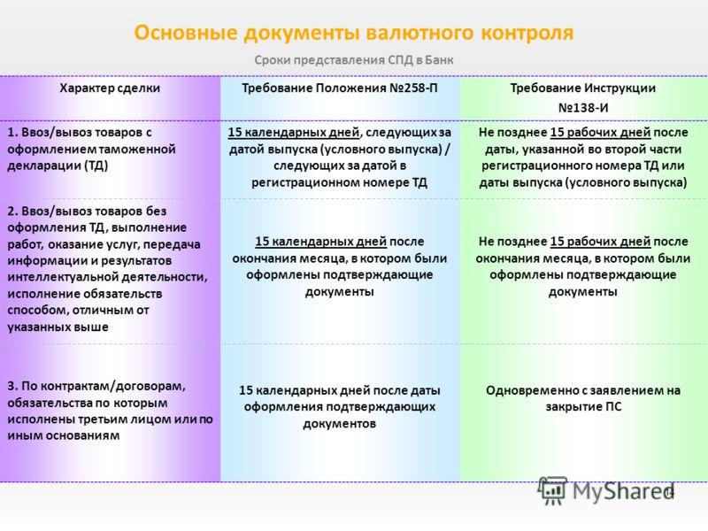 117 инструкция валютного контроля