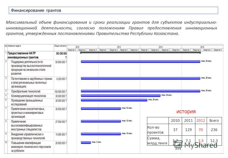 5 Максимальный объем финансирования и сроки реализации грантов для субъектов индустриально- инновационной деятельности, согласно положениям Правил предоставления инновационных грантов, утвержденных постановлениями Правительства Республики Казахстана.