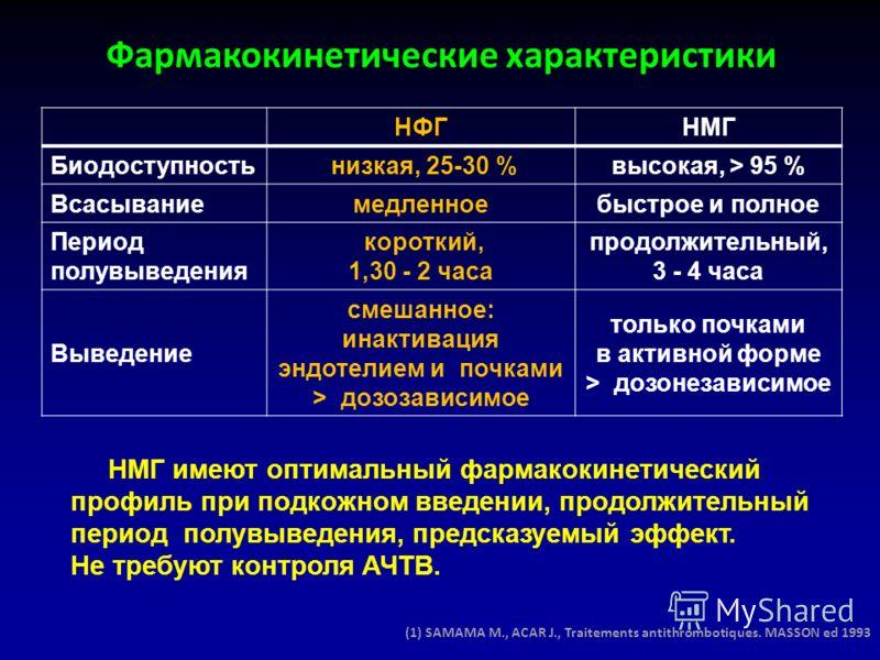 Фармакокинетические характеристики (1) SAMAMA M., ACAR J., Traitements antithrombotiques. MASSON ed 1993 НМГ имеют оптимальный фармакокинетический профиль при подкожном введении, продолжительный период полувыведения, предсказуемый эффект. Не требуют
