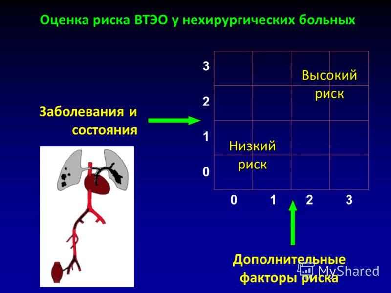 Оценка риска ВТЭО у нехирургических больных Заболевания и состояния Дополнительные факторы риска Низкий риск Высокий риск 32103210 0 1 2 3