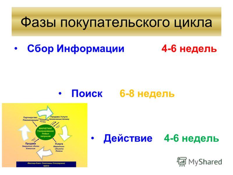Фазы покупательского цикла Сбор Информации 4-6 недель Поиск 6-8 недель Действие 4-6 недель