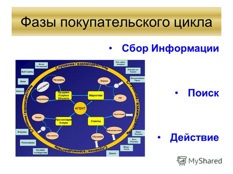 Фазы покупательского цикла Сбор Информации Поиск Действие