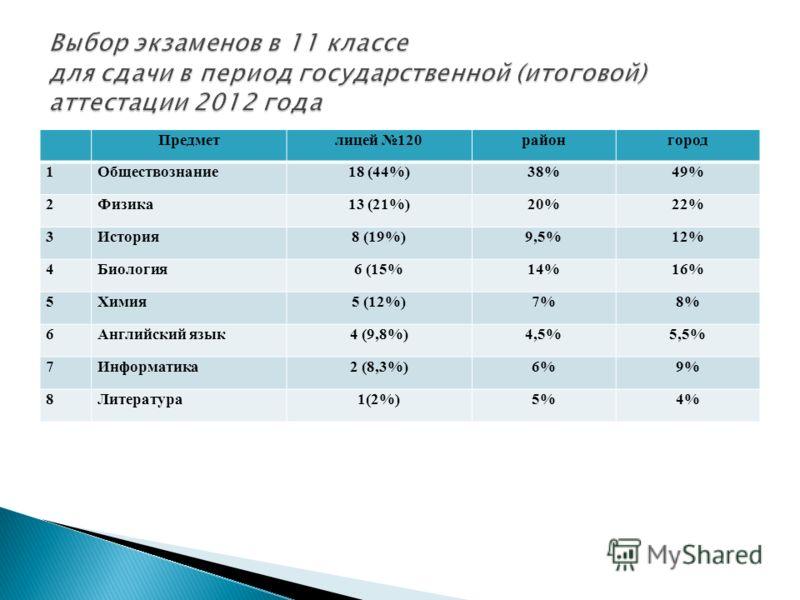 Предметлицей 120районгород 1Обществознание18 (44%)38%49% 2Физика13 (21%)20%22% 3История8 (19%)9,5%12% 4Биология6 (15%14%16% 5Химия5 (12%)7%8% 6Английский язык4 (9,8%)4,5%5,5% 7Информатика2 (8,3%)6%9% 8Литература1(2%)5%4%