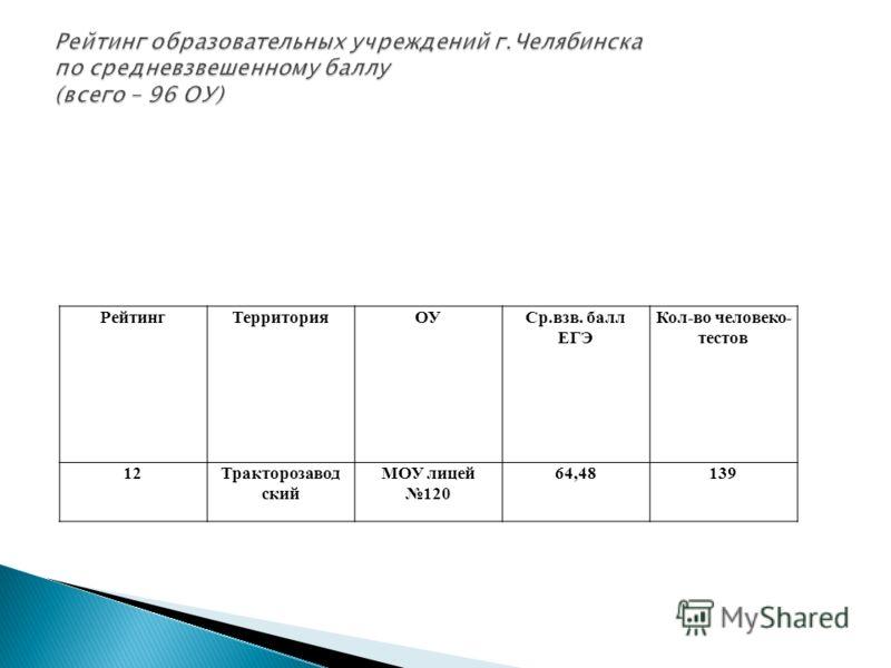 РейтингТерриторияОУСр.взв. балл ЕГЭ Кол-во человеко- тестов 12Тракторозавод ский МОУ лицей 120 64,48139