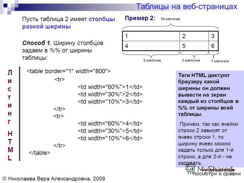 Пример 2: Таблицы на веб-страницах © Николаева Вера Александровна, 2009 Пусть таблица 2 имеет столбцы разной ширины 123 456 ЛистингHTMLЛистингHTML Теги HTML диктуют браузеру какой ширины он должен вывести на экран каждый из столбцов в % от ширины все