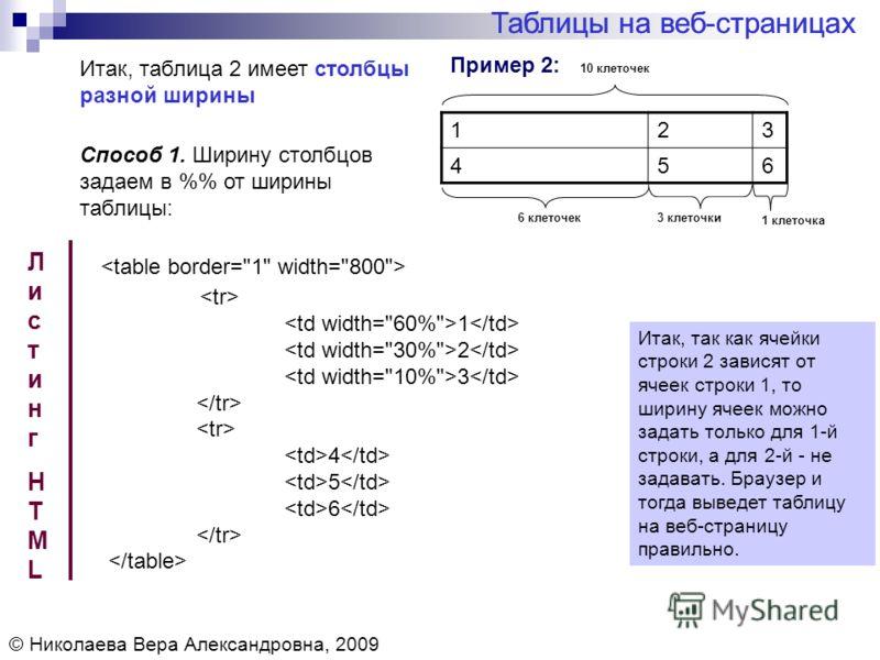 Пример 2: Таблицы на веб-страницах © Николаева Вера Александровна, 2009 Итак, таблица 2 имеет столбцы разной ширины 123 456 ЛистингHTMLЛистингHTML Итак, так как ячейки строки 2 зависят от ячеек строки 1, то ширину ячеек можно задать только для 1-й ст