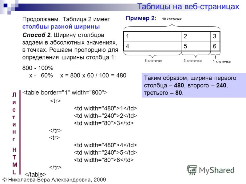 Пример 2: Таблицы на веб-страницах Продолжаем. Таблица 2 имеет столбцы разной ширины 123 456 ЛистингHTMLЛистингHTML Таким образом, ширина первого столбца – 480, второго – 240, третьего – 80. Таблицы на веб-страницах Способ 2. Ширину столбцов задаем в