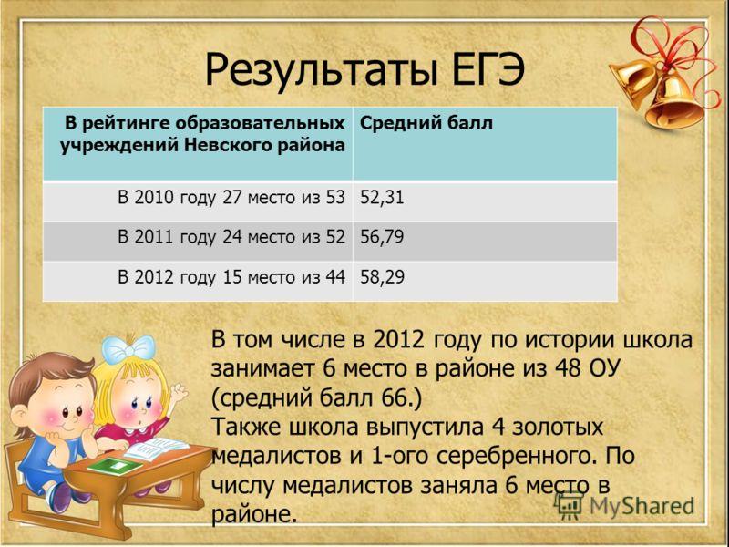 Результаты ЕГЭ В рейтинге образовательных учреждений Невского района Средний балл В 2010 году 27 место из 5352,31 В 2011 году 24 место из 5256,79 В 2012 году 15 место из 4458,29 В том числе в 2012 году по истории школа занимает 6 место в районе из 48