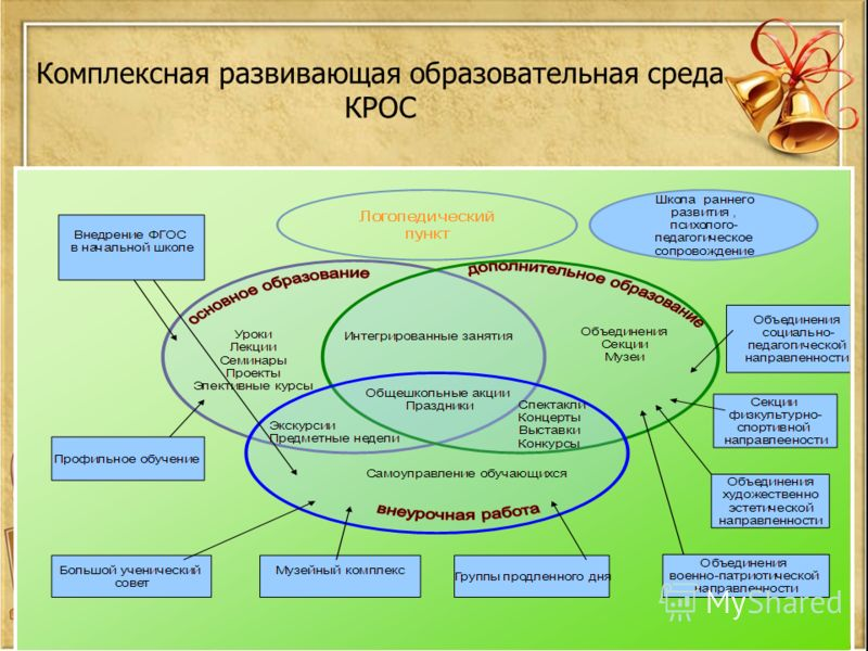 Комплексная развивающая образовательная среда КРОС