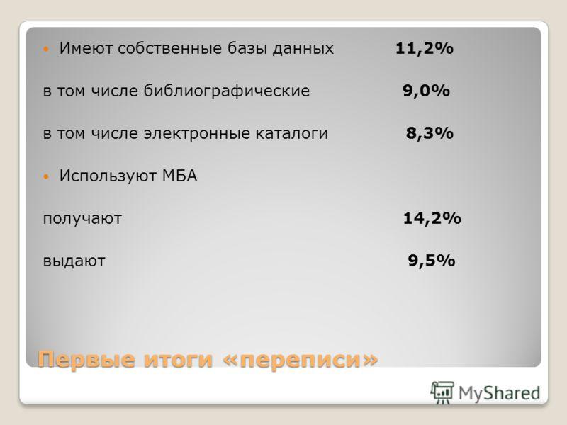 Первые итоги «переписи» Имеют собственные базы данных 11,2% в том числе библиографические 9,0% в том числе электронные каталоги 8,3% Используют МБА получают 14,2% выдают 9,5%