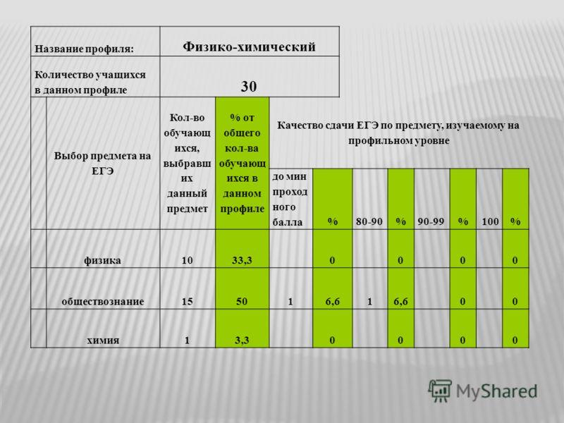 Название профиля: Физико-химический Количество учащихся в данном профиле 30 Выбор предмета на ЕГЭ Кол-во обучающ ихся, выбравш их данный предмет % от общего кол-ва обучающ ихся в данном профиле Качество сдачи ЕГЭ по предмету, изучаемому на профильном