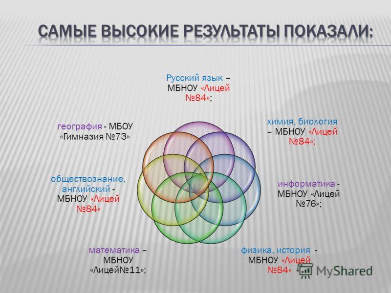 Русский язык – МБНОУ «Лицей 84»; химия, биология – МБНОУ «Лицей 84»; информатика - МБНОУ «Лицей 76»; физика, история - МБНОУ «Лицей 84» математика – МБНОУ «Лицей11»; обществознание, английский - МБНОУ «Лицей 84» география - МБОУ «Гимназия 73»