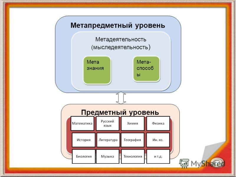 Предметный уровень Метапредметный уровень Предметный уровень Метадеятельность (мыследеятельность ) Мета знания Мета знания Мета- способ ы