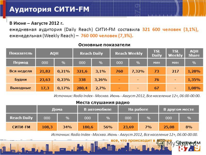 Аудитория СИТИ-FM Места слушания радио ПоказательAQHReach DailyReach Weekly TSL Daily TSL Weekly AQH Share Период000% % %мин % Вся неделя 21,820,21%321,63,1%7607,32%732171,28% Будни 23,630,23%3383,26%--76-1,35% Выходные 17,30,17%280,42,7%--67-1,08% Д