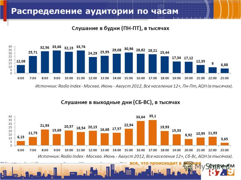 Распределение аудитории по часам Источник: Radio Index - Москва. Июнь - Август 2012, Все население 12+, Пн-Пт, AQH (в тысячах). Источник: Radio Index - Москва. Июнь - Август 2012, Все население 12+, Сб-Вс, AQH (в тысячах).