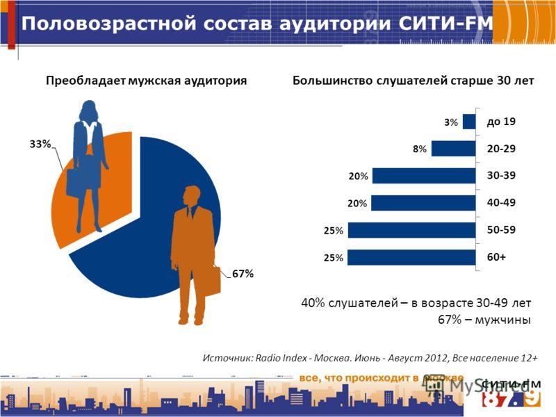 Половозрастной состав аудитории СИТИ-FM 40% слушателей – в возрасте 30-49 лет 67% – мужчины Большинство слушателей старше 30 лет Источник: Radio Index - Москва. Июнь - Август 2012, Все население 12+