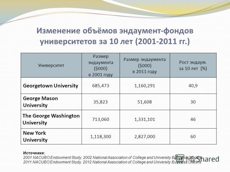 Изменение объёмов эндаумент-фондов университетов за 10 лет (2001-2011 гг.) Университет Размер эндаумента ($000) в 2001 году Размер эндаумента ($000) в 2011 году Рост эндаум. за 10 лет (%) Georgetown University 685,4731,160,29140,9 George Mason Univer