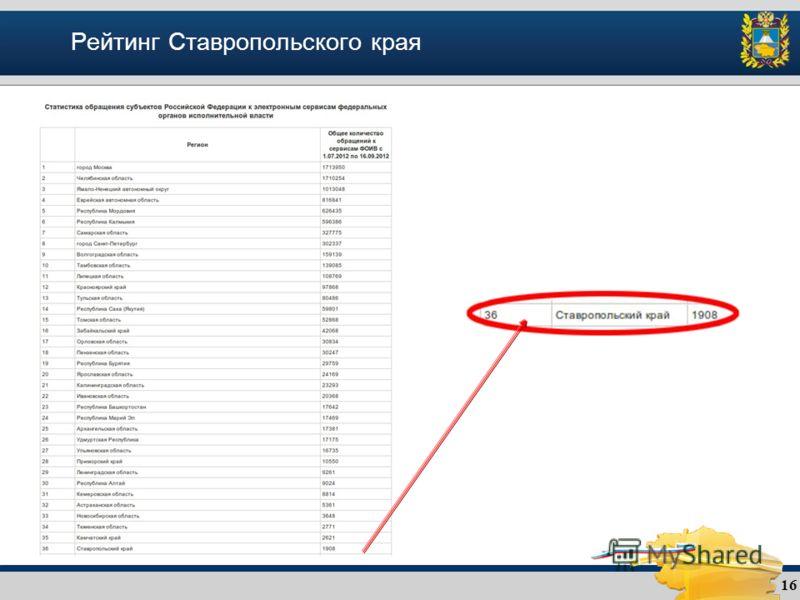 Рейтинг Ставропольского края 16