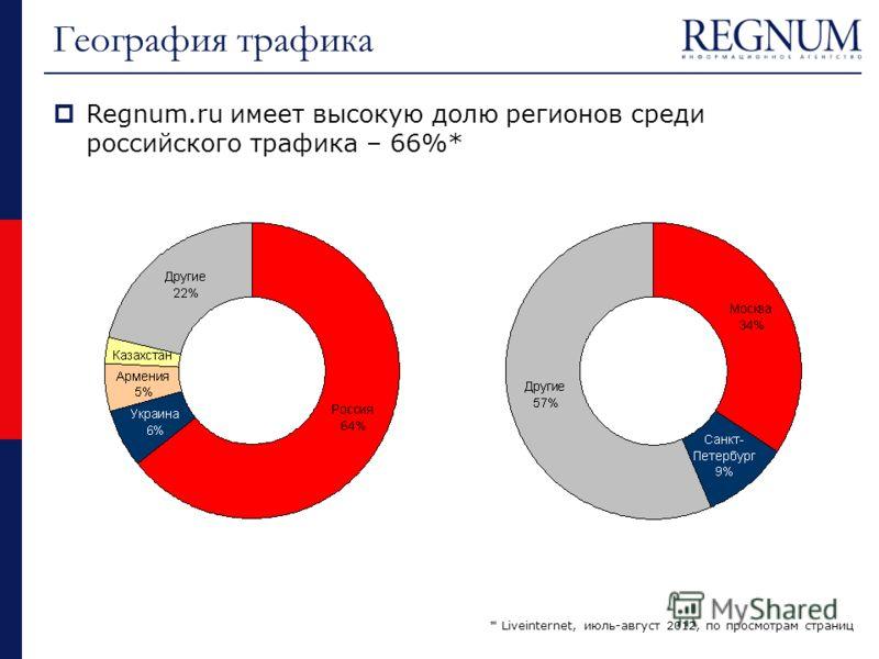 Regnum.ru имеет высокую долю регионов среди российского трафика – 66%* * Liveinternet, июль-август 2012, по просмотрам страниц География трафика