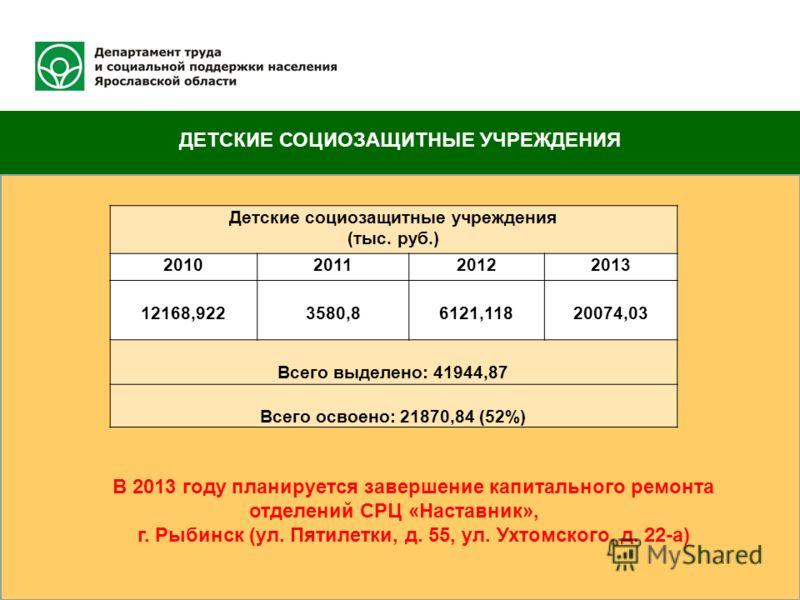 ДЕТСКИЕ СОЦИОЗАЩИТНЫЕ УЧРЕЖДЕНИЯ Детские социозащитные учреждения (тыс. руб.) 2010201120122013 12168,9223580,86121,11820074,03 Всего выделено: 41944,87 Всего освоено: 21870,84 (52%) В 2013 году планируется завершение капитального ремонта отделений СР