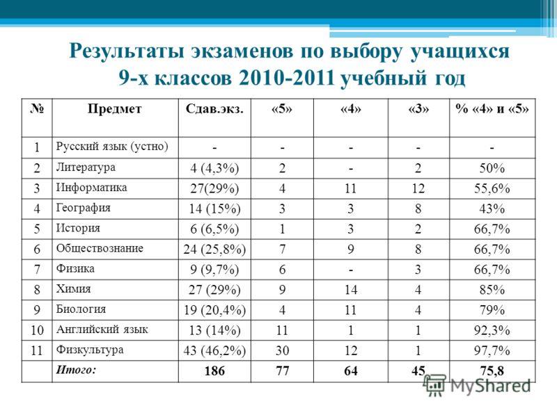 Результаты экзаменов по выбору учащихся 9-х классов 2010-2011 учебный год ПредметСдав.экз.«5»«4»«3»% «4» и «5» 1 Русский язык (устно) ----- 2 Литература 4 (4,3%)2-250% 3 Информатика 27(29%)4111255,6% 4 География 14 (15%)33843% 5 История 6 (6,5%)13266
