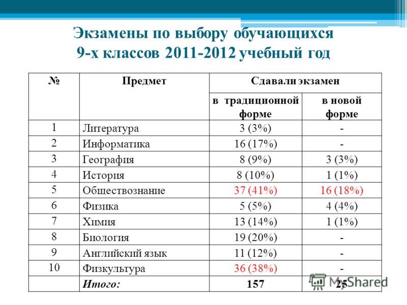Экзамены по выбору обучающихся 9-х классов 2011-2012 учебный год ПредметСдавали экзамен в традиционной форме в новой форме 1 Литература3 (3%)- 2 Информатика16 (17%)- 3 География8 (9%)3 (3%) 4 История8 (10%)1 (1%) 5 Обществознание37 (41%)16 (18%) 6 Фи
