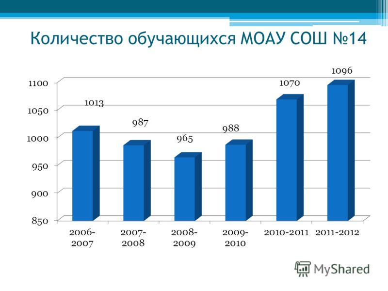 Количество обучающихся МОАУ СОШ 14