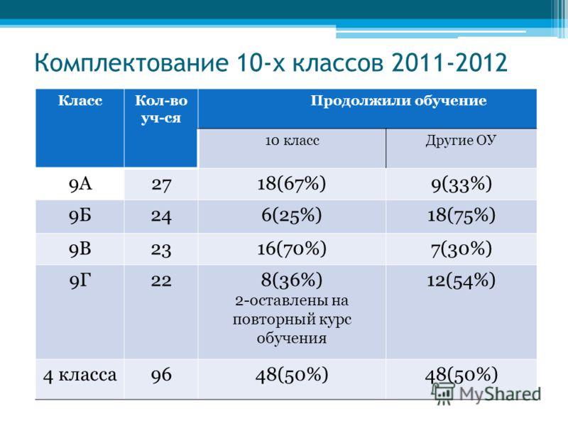 Комплектование 10-х классов 2011-2012 КлассКол-во уч-ся Продолжили обучение 10 классДругие ОУ 9А2718(67%)9(33%) 9Б246(25%)18(75%) 9В2316(70%)7(30%) 9Г228(36%) 2-оставлены на повторный курс обучения 12(54%) 4 класса9648(50%)