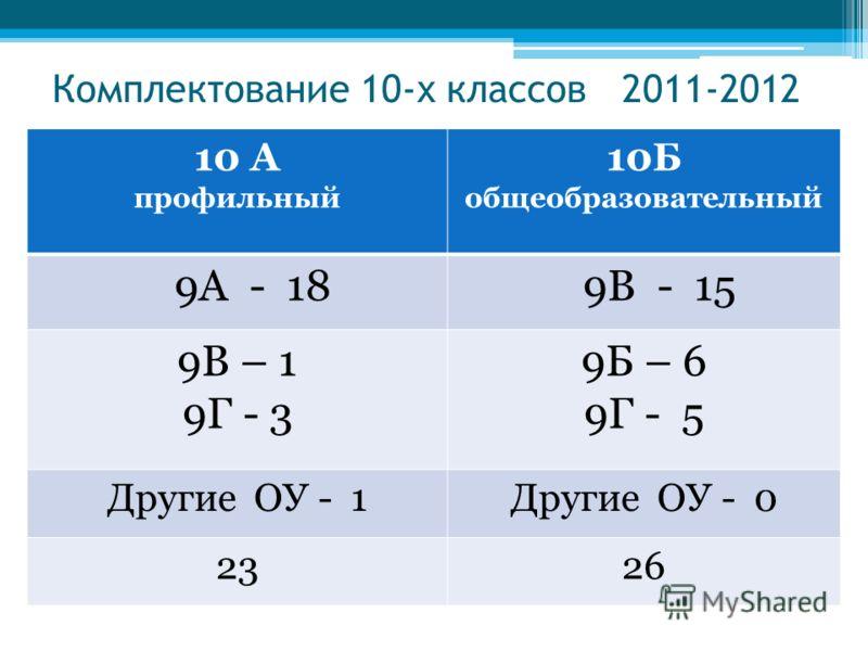 Комплектование 10-х классов 2011-2012 10 А профильный 10Б общеобразовательный 9А - 18 9В - 15 9В – 1 9Г - 3 9Б – 6 9Г - 5 Другие ОУ - 1Другие ОУ - 0 2326
